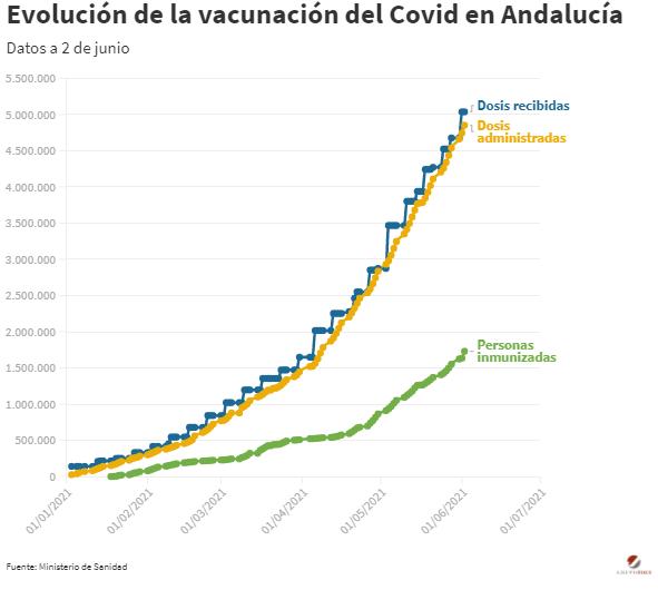 vacunacion covid andalucia